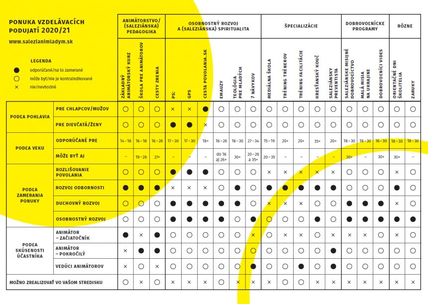 Tabuľka vzdelávacích podujatí 2020/21